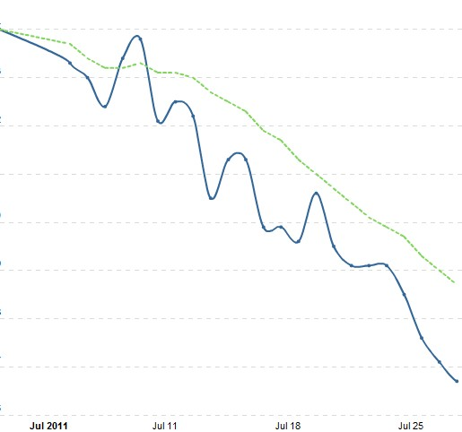 Weight loss graph 2011-07-21